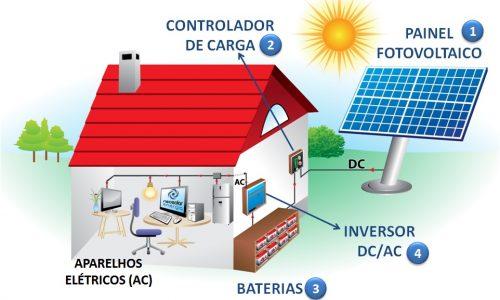 energia_solar_fotovoltaica off grid